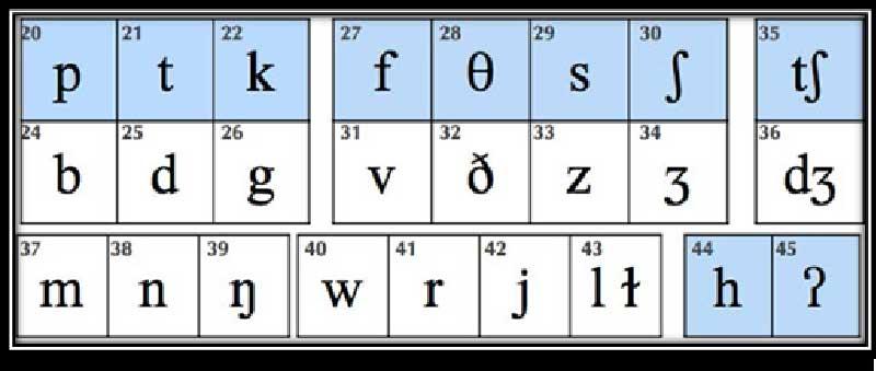 حروف بی صدا را چگونه ادا کنیم